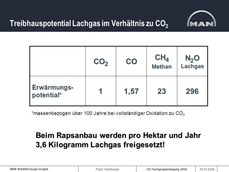 OÖ Fachgruppentagung 2006 30.01.2006 MAN Nutzfahrzeuge Gruppe Franz Weinberger Treibhauspotential Lachgas im Verhältnis zu CO 2 CO 2 CO CH 4 Methan N