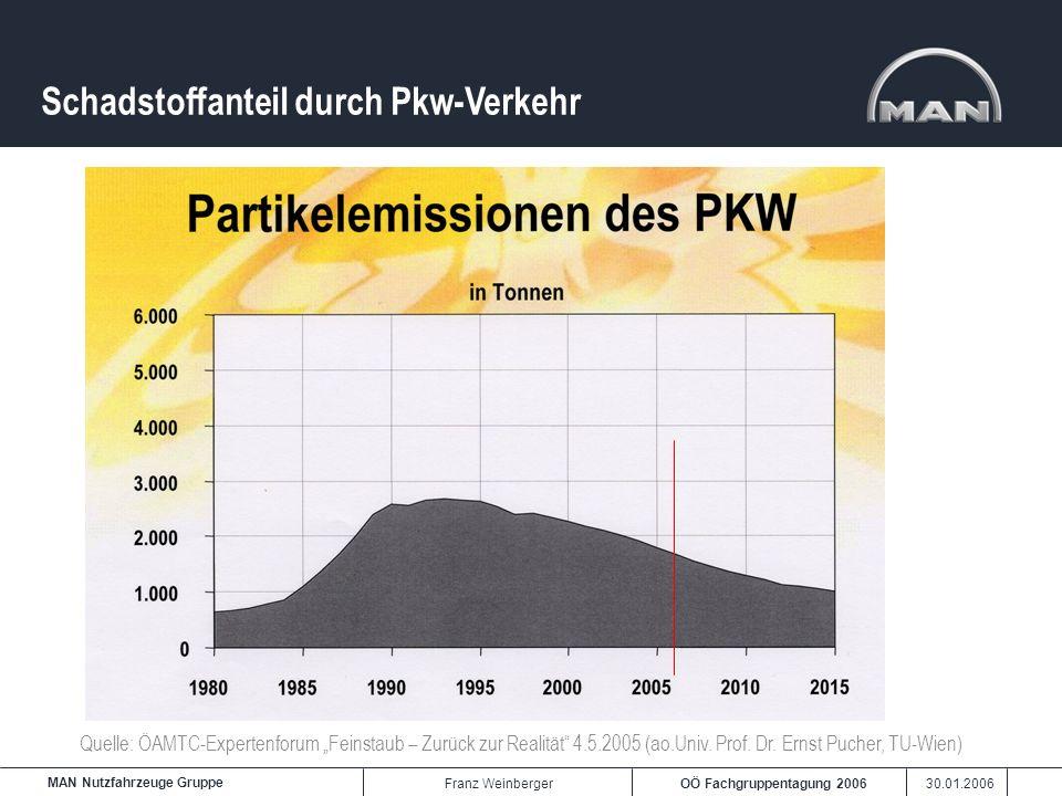 OÖ Fachgruppentagung 2006 30.01.2006 MAN Nutzfahrzeuge Gruppe Franz Weinberger Schadstoffanteil durch Pkw-Verkehr Quelle: ÖAMTC-Expertenforum Feinstau