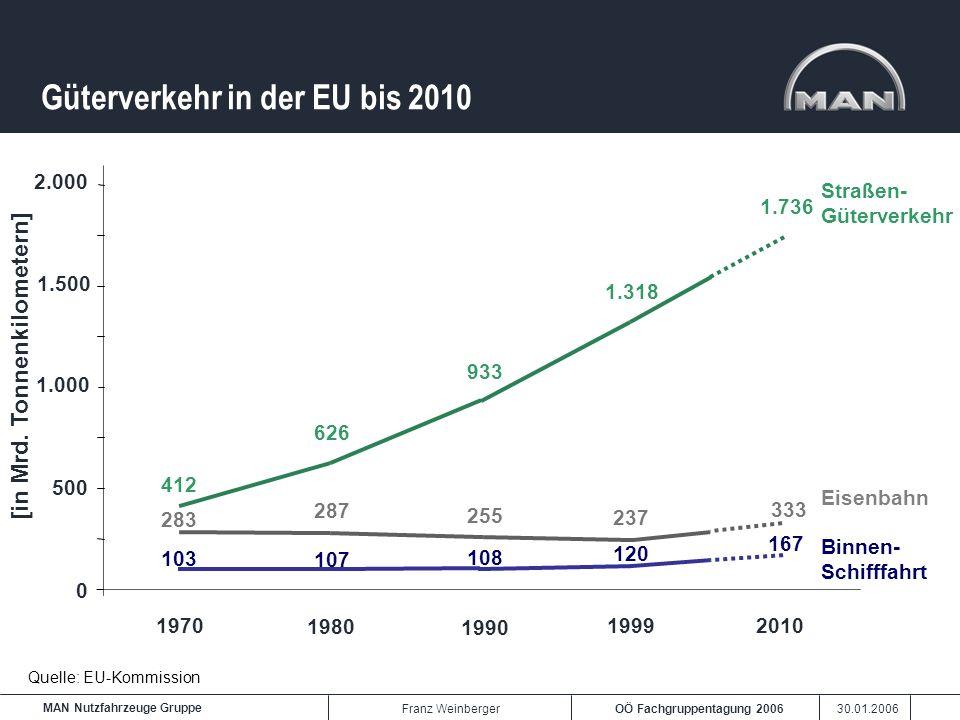 OÖ Fachgruppentagung 2006 30.01.2006 MAN Nutzfahrzeuge Gruppe Franz Weinberger Güterverkehr in der EU bis 2010 Quelle: EU-Kommission [in Mrd. Tonnenki