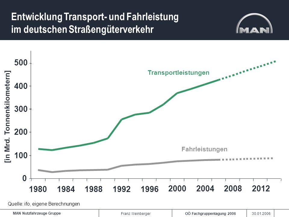 OÖ Fachgruppentagung 2006 30.01.2006 MAN Nutzfahrzeuge Gruppe Franz Weinberger Entwicklung Transport- und Fahrleistung im deutschen Straßengüterverkeh