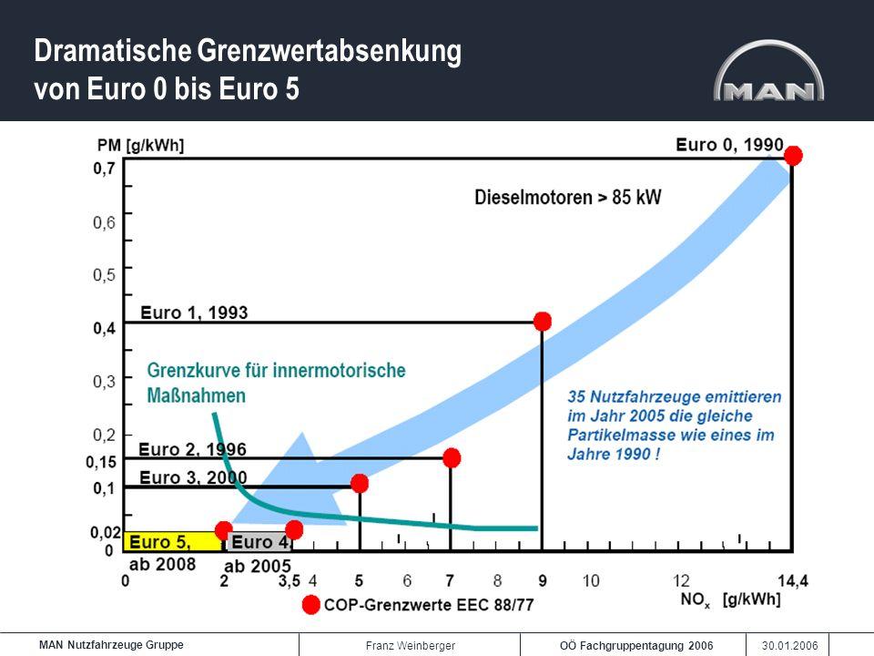 OÖ Fachgruppentagung 2006 30.01.2006 MAN Nutzfahrzeuge Gruppe Franz Weinberger Dramatische Grenzwertabsenkung von Euro 0 bis Euro 5
