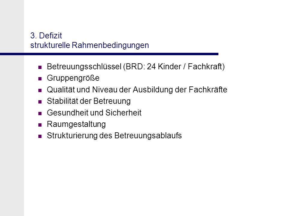 3. Defizit strukturelle Rahmenbedingungen Betreuungsschlüssel (BRD: 24 Kinder / Fachkraft) Gruppengröße Qualität und Niveau der Ausbildung der Fachkrä