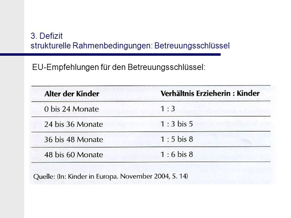 3. Defizit strukturelle Rahmenbedingungen: Betreuungsschlüssel EU-Empfehlungen für den Betreuungsschlüssel: