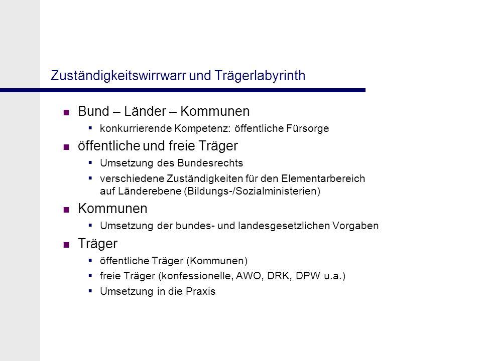 Zuständigkeitswirrwarr und Trägerlabyrinth Bund – Länder – Kommunen konkurrierende Kompetenz: öffentliche Fürsorge öffentliche und freie Träger Umsetz