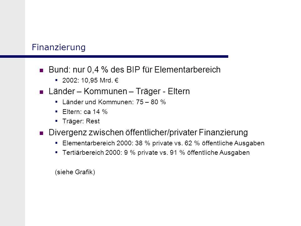 Finanzierung Bund: nur 0,4 % des BIP für Elementarbereich 2002: 10,95 Mrd. Länder – Kommunen – Träger - Eltern Länder und Kommunen: 75 – 80 % Eltern:
