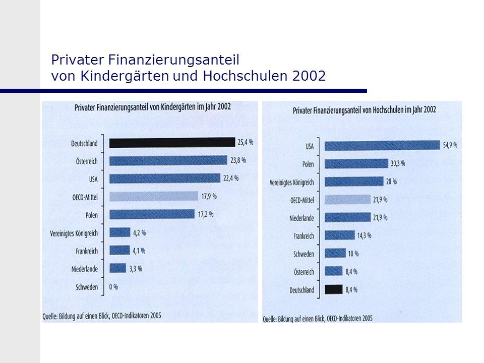 Privater Finanzierungsanteil von Kindergärten und Hochschulen 2002