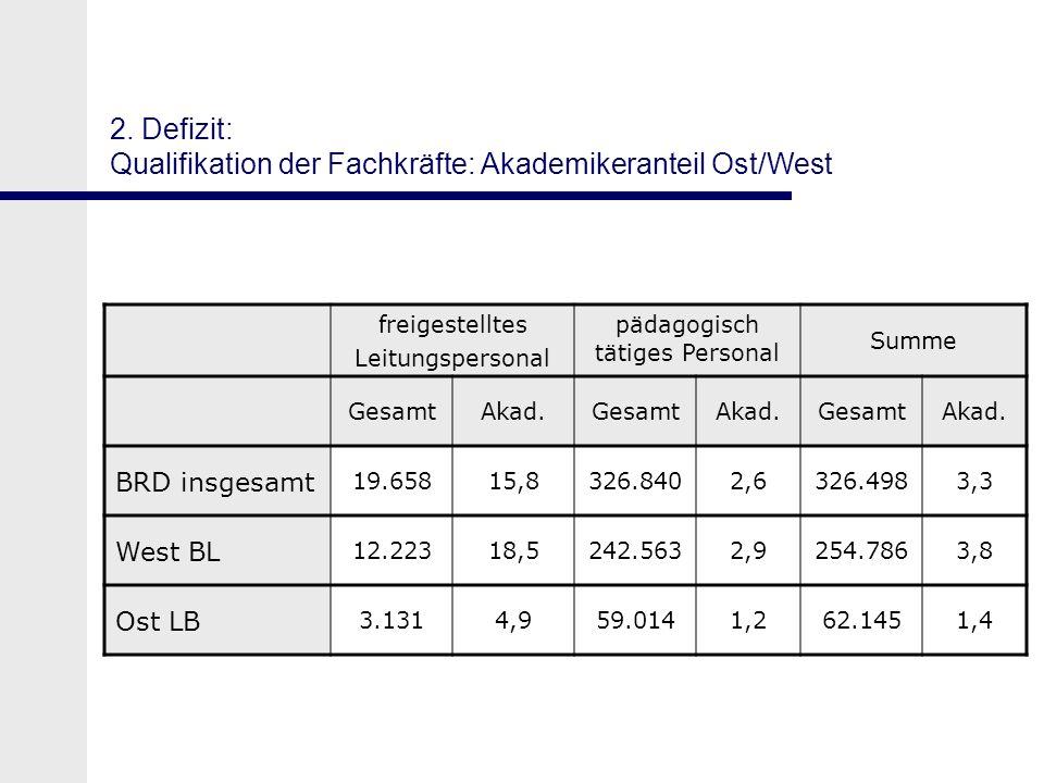 2. Defizit: Qualifikation der Fachkräfte: Akademikeranteil Ost/West freigestelltes Leitungspersonal pädagogisch tätiges Personal Summe GesamtAkad.Gesa