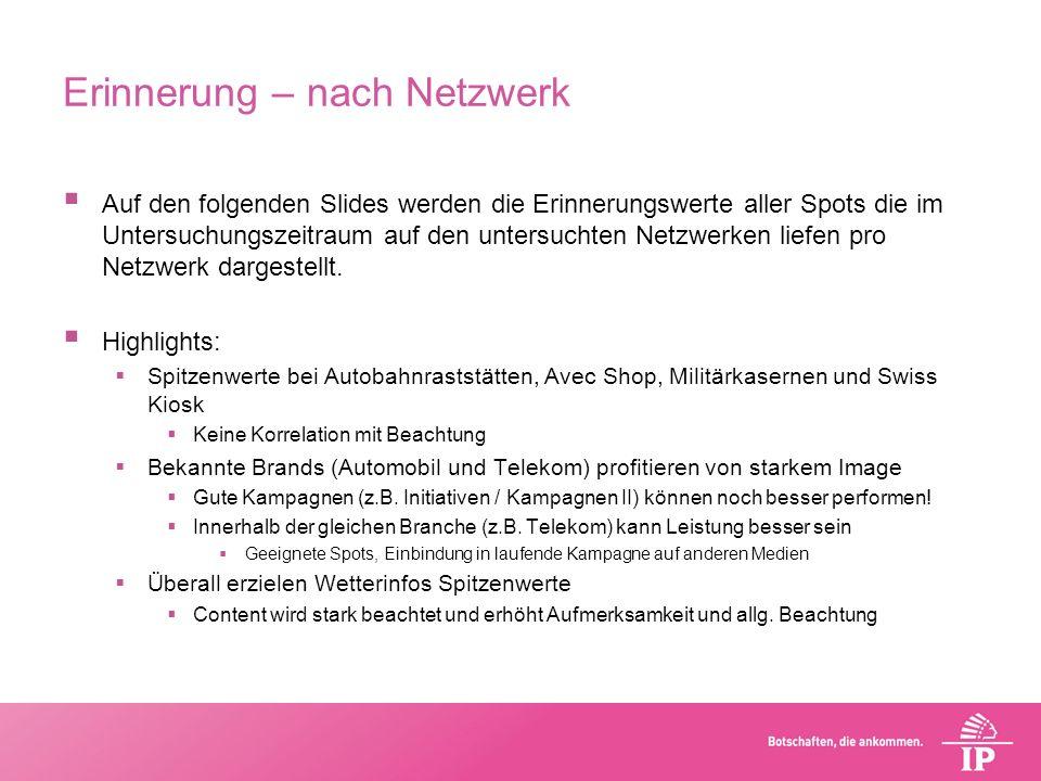 Erinnerung – nach Netzwerk Auf den folgenden Slides werden die Erinnerungswerte aller Spots die im Untersuchungszeitraum auf den untersuchten Netzwerk