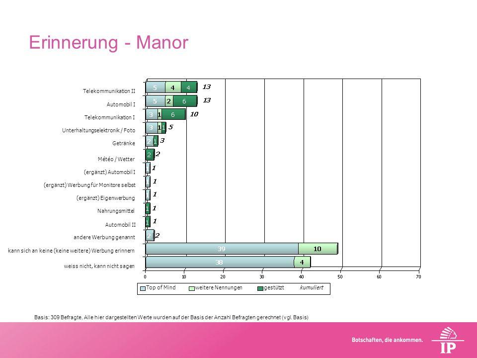 Erinnerung - Manor kann sich an keine (keine weitere) Werbung erinnern (ergänzt) Automobil I (ergänzt) Eigenwerbung Telekommunikation II Automobil I M