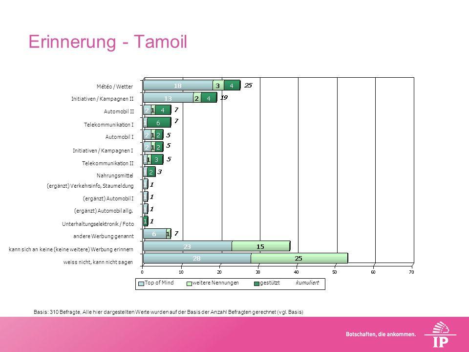 Erinnerung - Tamoil kann sich an keine (keine weitere) Werbung erinnern (ergänzt) Automobil I Nahrungsmittel (ergänzt) Verkehrsinfo, Staumeldung Initi