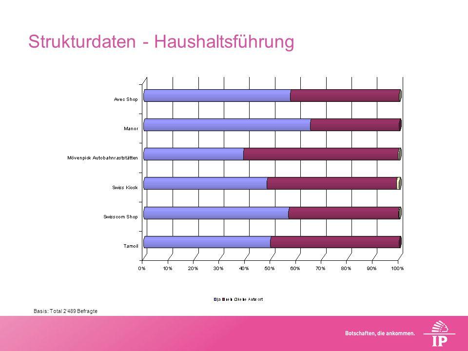 Strukturdaten - Haushaltsführung Basis: Total 2489 Befragte