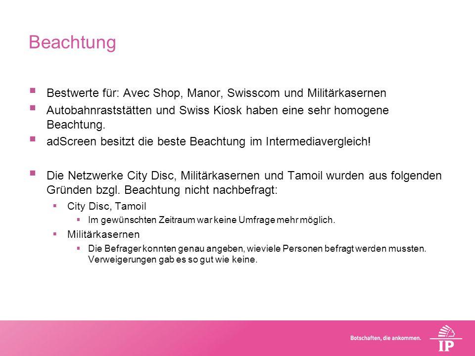 Beachtung Bestwerte für: Avec Shop, Manor, Swisscom und Militärkasernen Autobahnraststätten und Swiss Kiosk haben eine sehr homogene Beachtung. adScre