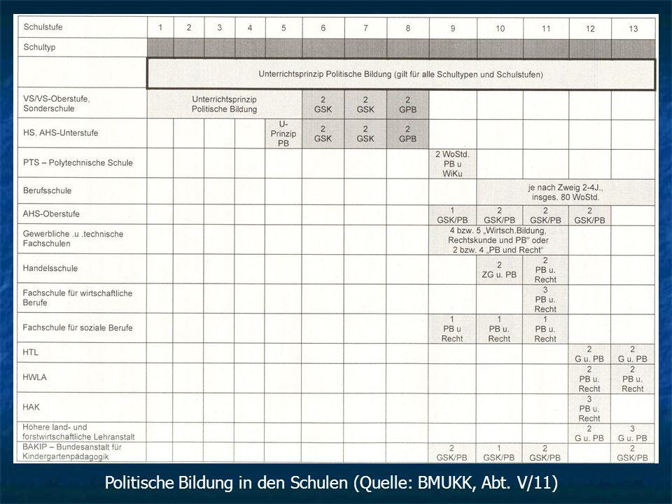 Politische Bildung in den Schulen (Quelle: BMUKK, Abt. V/11)
