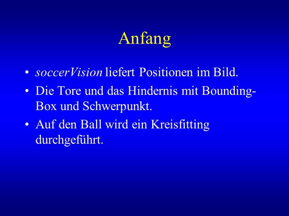 Anfang soccerVision liefert Positionen im Bild. Die Tore und das Hindernis mit Bounding- Box und Schwerpunkt. Auf den Ball wird ein Kreisfitting durch
