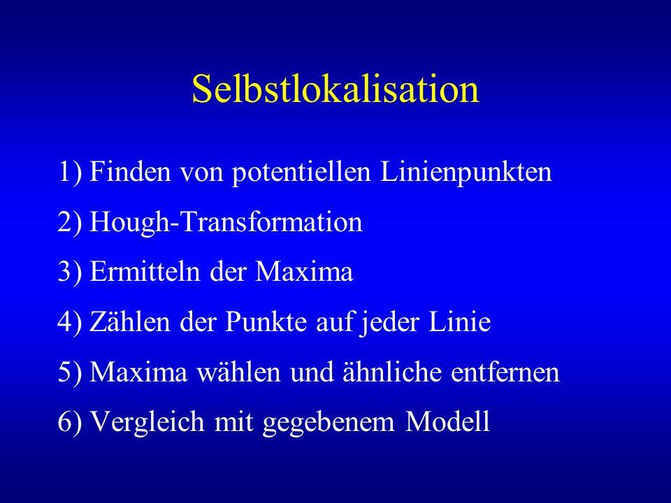 Selbstlokalisation 1) Finden von potentiellen Linienpunkten 2) Hough-Transformation 3) Ermitteln der Maxima 4) Zählen der Punkte auf jeder Linie 5) Maxima wählen und ähnliche entfernen 6) Vergleich mit gegebenem Modell