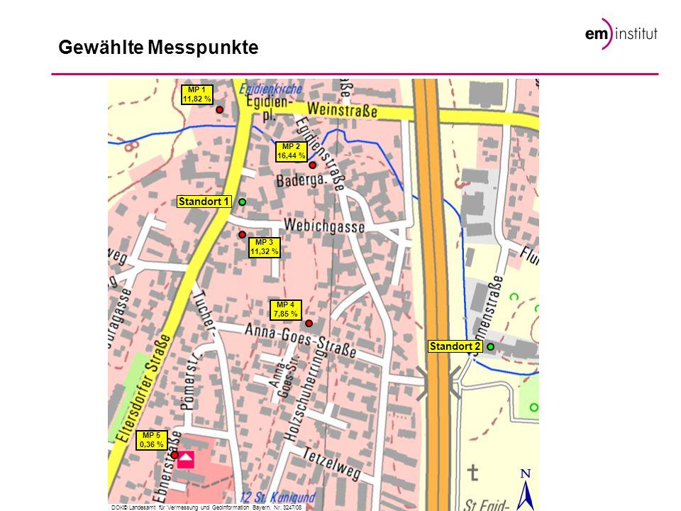 Gewählte Messpunkte MP 3 11,32 % Standort 1 Standort 2 MP 2 16,44 % MP 1 11,82 % MP 4 7,85 % MP 5 0,36 % DOK© Landesamt für Vermessung und Geoinformat