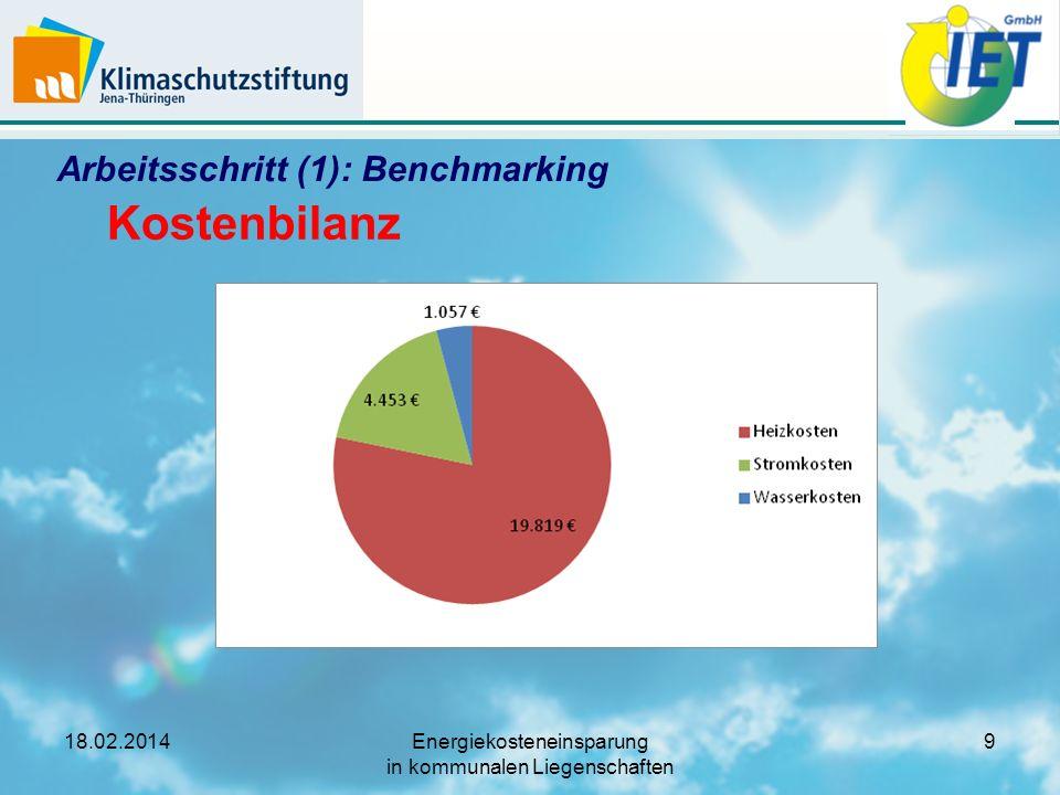 18.02.2014Energiekosteneinsparung in kommunalen Liegenschaften 10 Arbeitsschritt (1a): Beispiel Benchmark