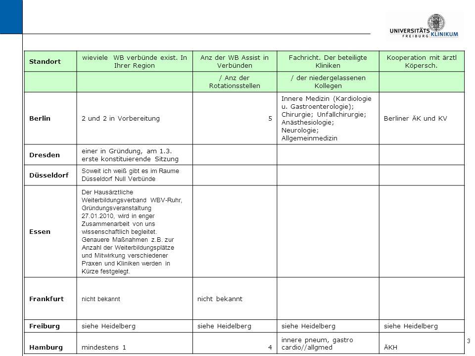 4 Standort wieviele WB verbünde exist.In Ihrer Region Anz der WB Assist in Verbünden Fachricht.