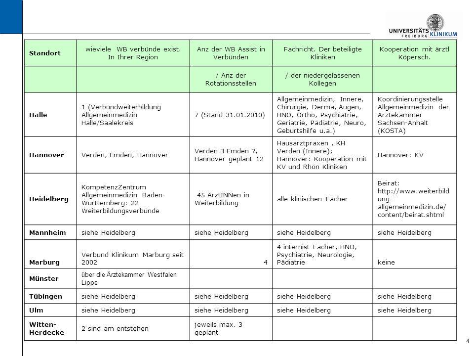 5 Standort Organisation Schnittstelle Seminar tage zur Vermittlung Seminare organisiert + Evaluationweitere WB in Klinik / ambulant / Allg.Med theoret.