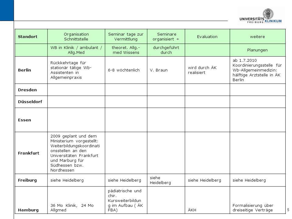 6 Standort Organisation Schnittstelle Seminar tage zur Vermittlung Seminare organisiert + Evaluationweitere WB in Klinik / ambulant /Allg.Med theoret.