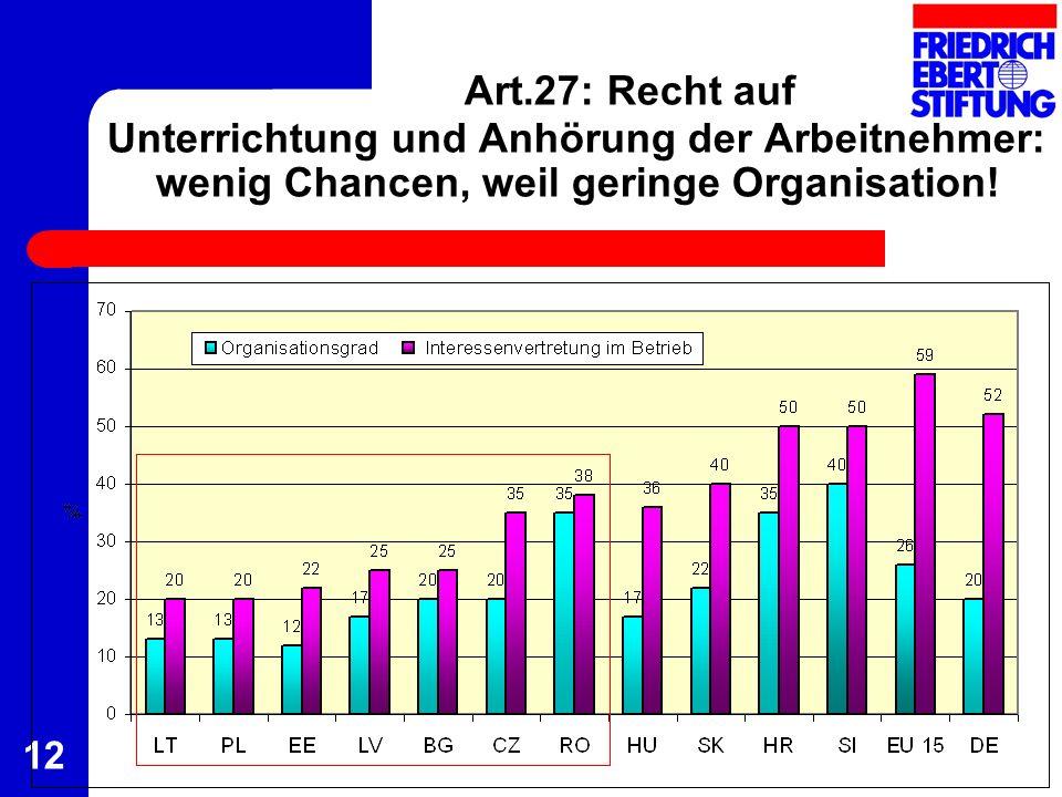 Art.27: Recht auf Unterrichtung und Anhörung der Arbeitnehmer: wenig Chancen, weil geringe Organisation! 12