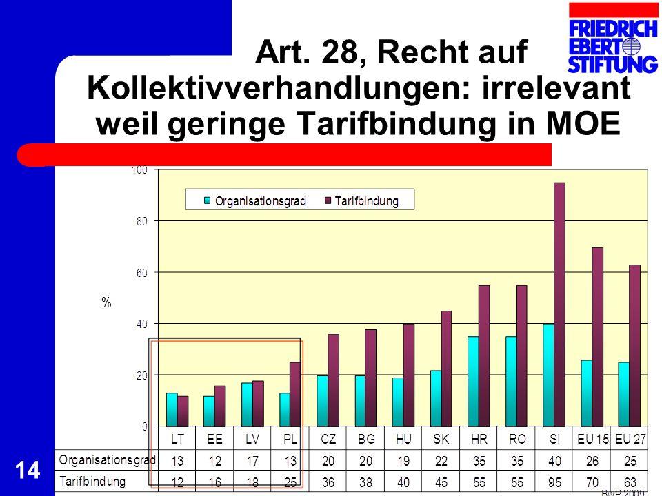 Art. 28, Recht auf Kollektivverhandlungen: irrelevant weil geringe Tarifbindung in MOE 14