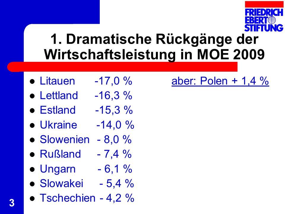 3 1. Dramatische Rückgänge der Wirtschaftsleistung in MOE 2009 Litauen -17,0 %aber: Polen + 1,4 % Lettland -16,3 % Estland -15,3 % Ukraine -14,0 % Slo