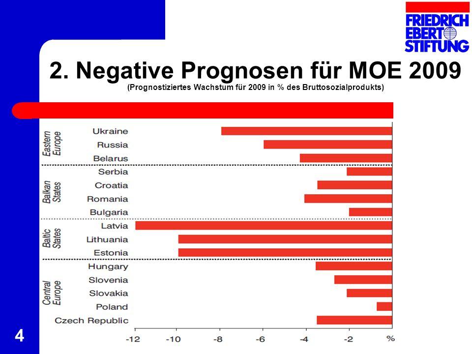 2. Negative Prognosen für MOE 2009 (Prognostiziertes Wachstum für 2009 in % des Bruttosozialprodukts) 4