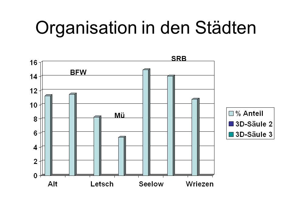Organisation in den Städten BFW Mü SRB