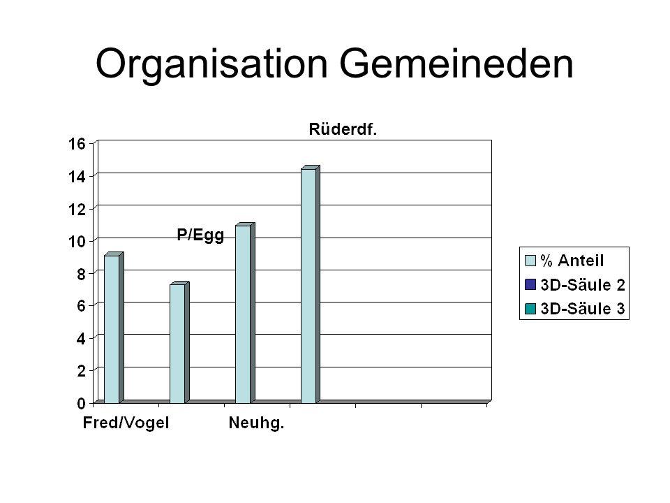 Organisation Gemeineden P/Egg Rüderdf.