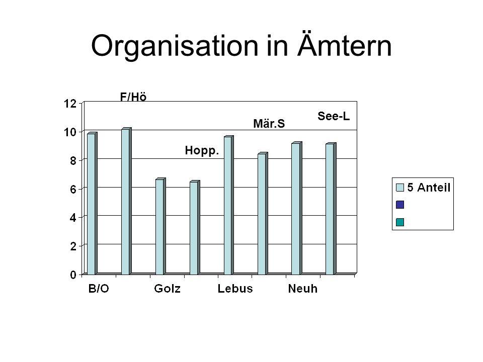 Organisation in Ämtern F/Hö Hopp. Mär.S See-L