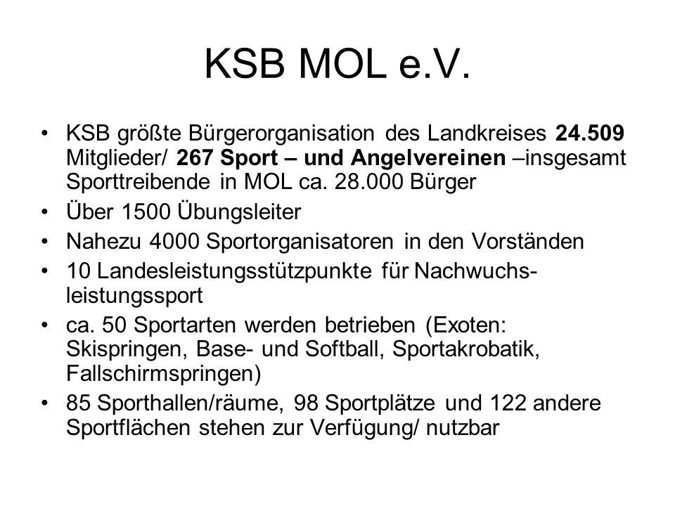 KSB MOL e.V. KSB größte Bürgerorganisation des Landkreises 24.509 Mitglieder/ 267 Sport – und Angelvereinen –insgesamt Sporttreibende in MOL ca. 28.00