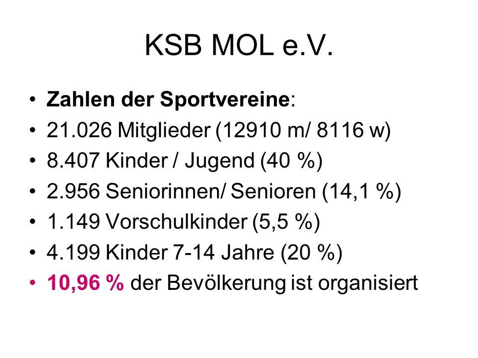 KSB MOL e.V. Zahlen der Sportvereine: 21.026 Mitglieder (12910 m/ 8116 w) 8.407 Kinder / Jugend (40 %) 2.956 Seniorinnen/ Senioren (14,1 %) 1.149 Vors