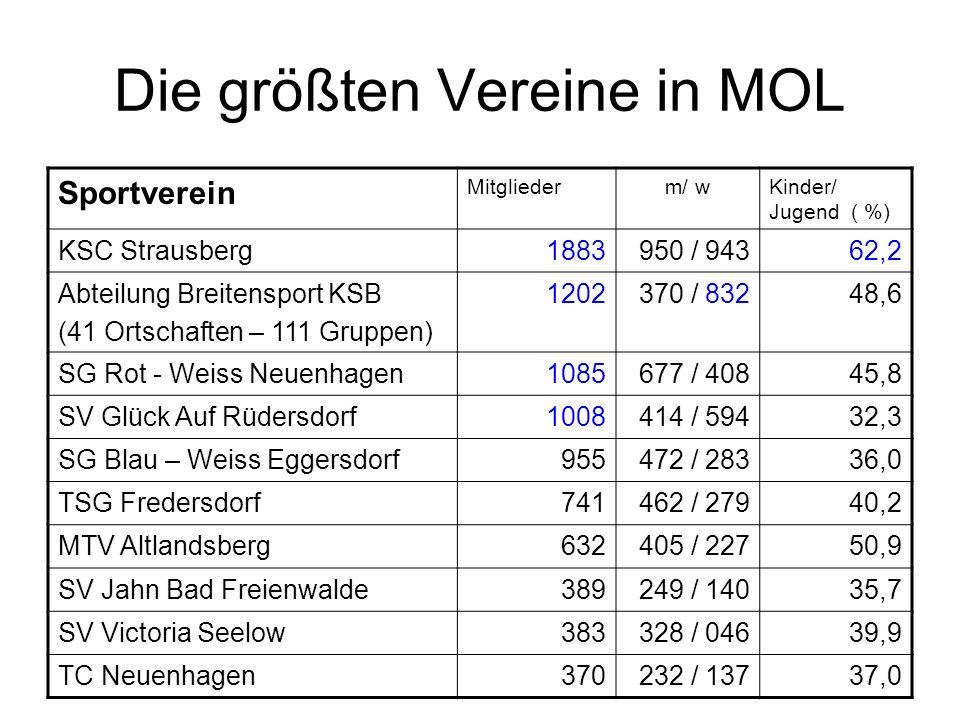 Die größten Vereine in MOL Sportverein Mitgliederm/ wKinder/ Jugend ( %) KSC Strausberg1883950 / 94362,2 Abteilung Breitensport KSB (41 Ortschaften –