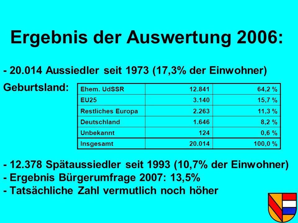 Ergebnis der Auswertung 2006: - 20.014 Aussiedler seit 1973 (17,3% der Einwohner) Geburtsland: - 12.378 Spätaussiedler seit 1993 (10,7% der Einwohner)
