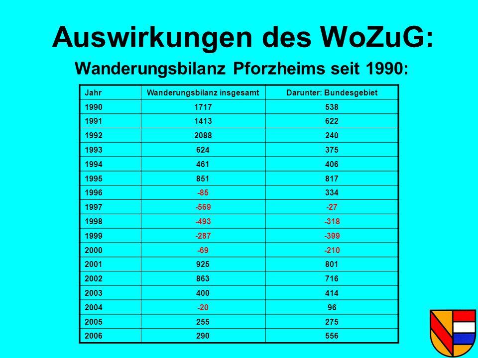 Auswirkungen des WoZuG: Wanderungsbilanz Pforzheims seit 1990: JahrWanderungsbilanz insgesamtDarunter: Bundesgebiet 19901717538 19911413622 1992208824
