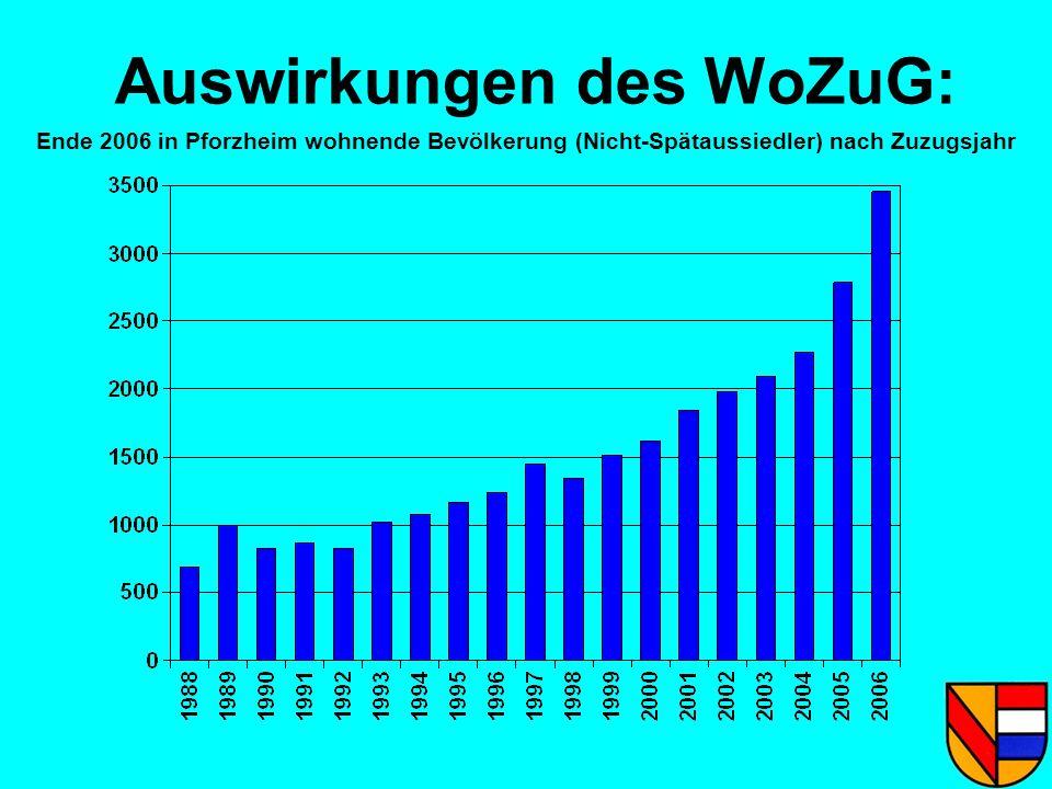 Auswirkungen des WoZuG: Ende 2006 in Pforzheim wohnende Bevölkerung (Nicht-Spätaussiedler) nach Zuzugsjahr