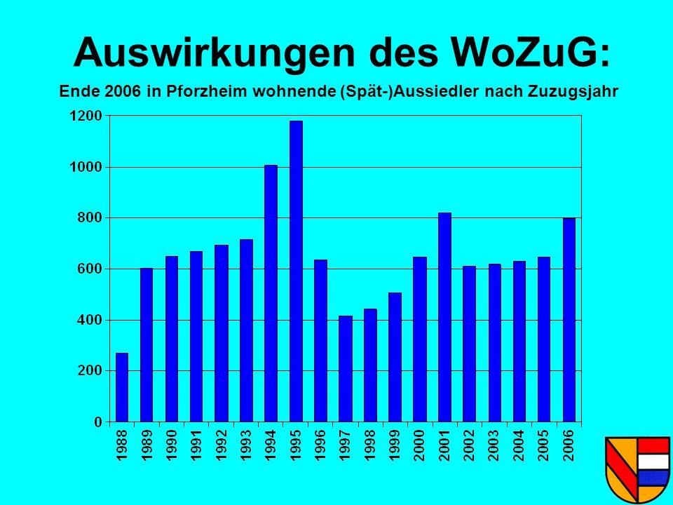 Auswirkungen des WoZuG: Ende 2006 in Pforzheim wohnende (Spät-)Aussiedler nach Zuzugsjahr