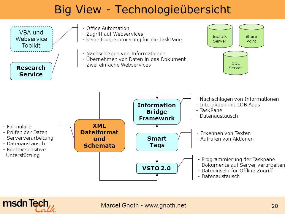 Marcel Gnoth - www.gnoth.net 20 Big View - Technologieübersicht XML Dateiformat und Schemata Smart Tags Research Service - Formulare - Prüfen der Date