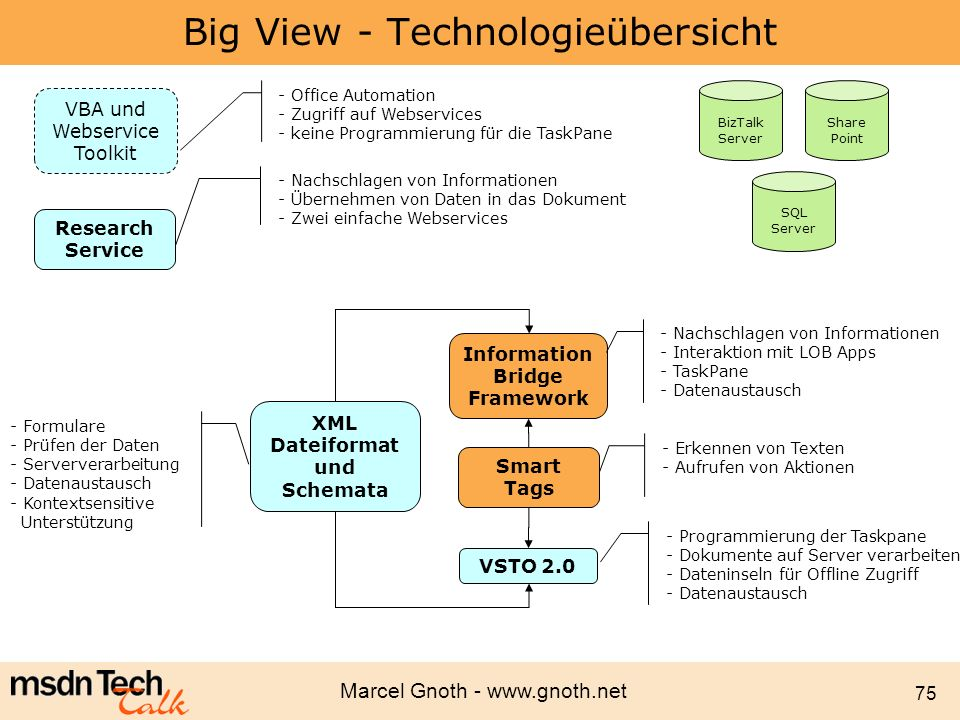 Marcel Gnoth - www.gnoth.net 75 Big View - Technologieübersicht XML Dateiformat und Schemata Smart Tags Research Service - Formulare - Prüfen der Date
