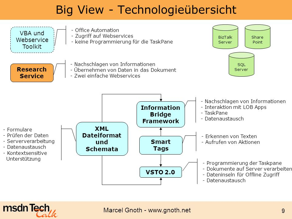 Marcel Gnoth - www.gnoth.net 40 Überblick VSTO Strategisches Tool für Office Entwicklung Office Applikationen haben COM-API –VSTO soll Interop erleichtern VSTO 1.0 –Nur eine dünne Schicht über der COM API VSTO 2.0 –Word und Excel Vorlagen und Designer für VS.Net –Outlook Add-ins –InfoPath Toolkit Gedacht für professionelle Entwickler –VS.Net –.Net Framework –Wird nicht VBA ersetzen (Für Enduser)