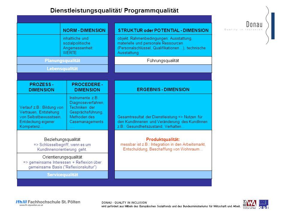 Dienstleistungsqualität/ Programmqualität NORM - DIMENSION STRUKTUR oder POTENTIAL - DIMENSION inhaltliche und sozialpolitische Angemessenheit: WERTE objekt.