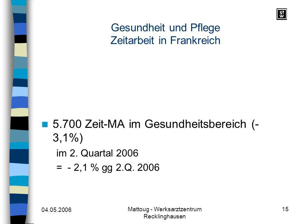 04.05.2006 Mattoug - Werksarztzentrum Recklinghausen 15 Gesundheit und Pflege Zeitarbeit in Frankreich 5.700 Zeit-MA im Gesundheitsbereich (- 3,1%) im