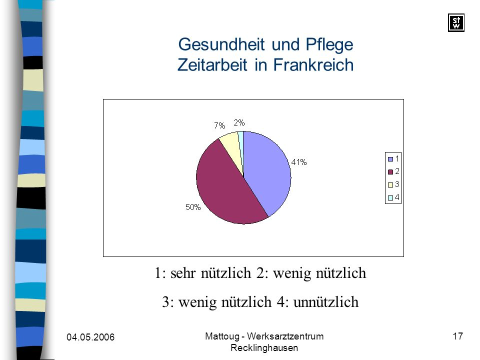 04.05.2006 Mattoug - Werksarztzentrum Recklinghausen 17 Gesundheit und Pflege Zeitarbeit in Frankreich 1: sehr nützlich 2: wenig nützlich 3: wenig nüt