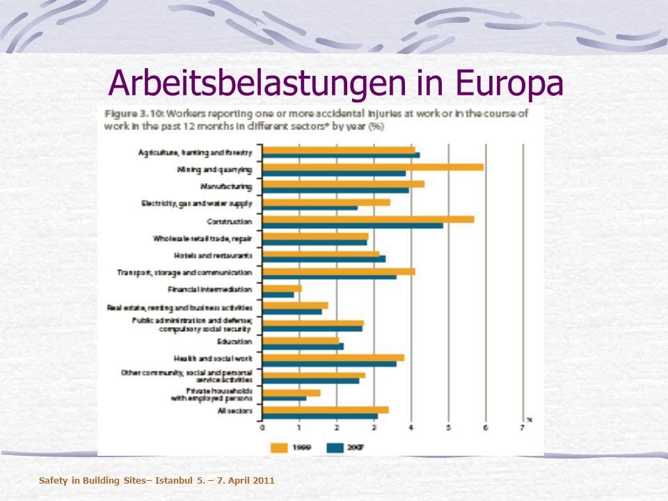 Arbeitsbelastungen in Europa Safety in Building Sites– Istanbul 5. – 7. April 2011