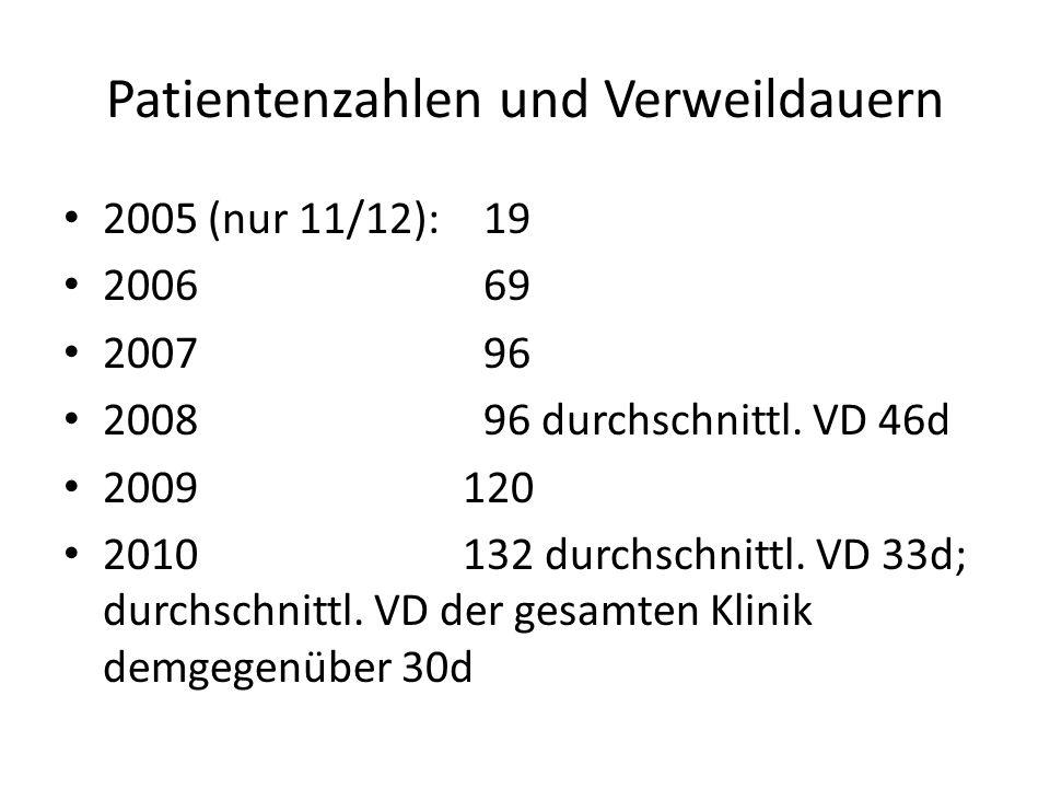 Patientenzahlen und Verweildauern 2005 (nur 11/12):19 200669 200796 200896 durchschnittl. VD 46d 2009 120 2010 132 durchschnittl. VD 33d; durchschnitt