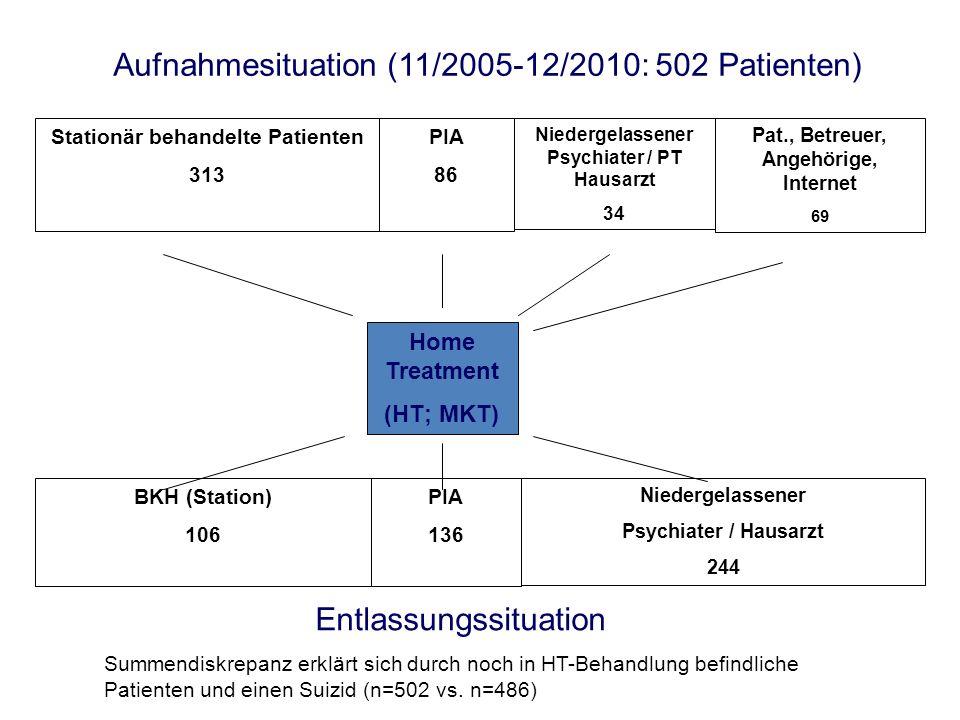 Home Treatment (HT; MKT) Stationär behandelte Patienten 313 PIA 86 Niedergelassener Psychiater / PT Hausarzt 34 Pat., Betreuer, Angehörige, Internet 6