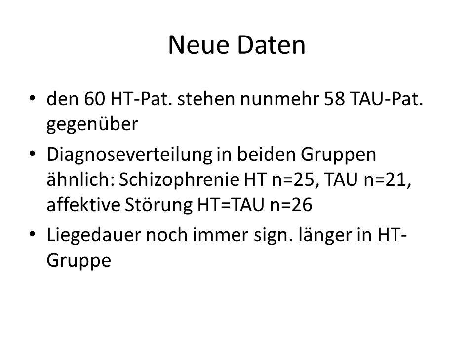Neue Daten den 60 HT-Pat. stehen nunmehr 58 TAU-Pat. gegenüber Diagnoseverteilung in beiden Gruppen ähnlich: Schizophrenie HT n=25, TAU n=21, affektiv