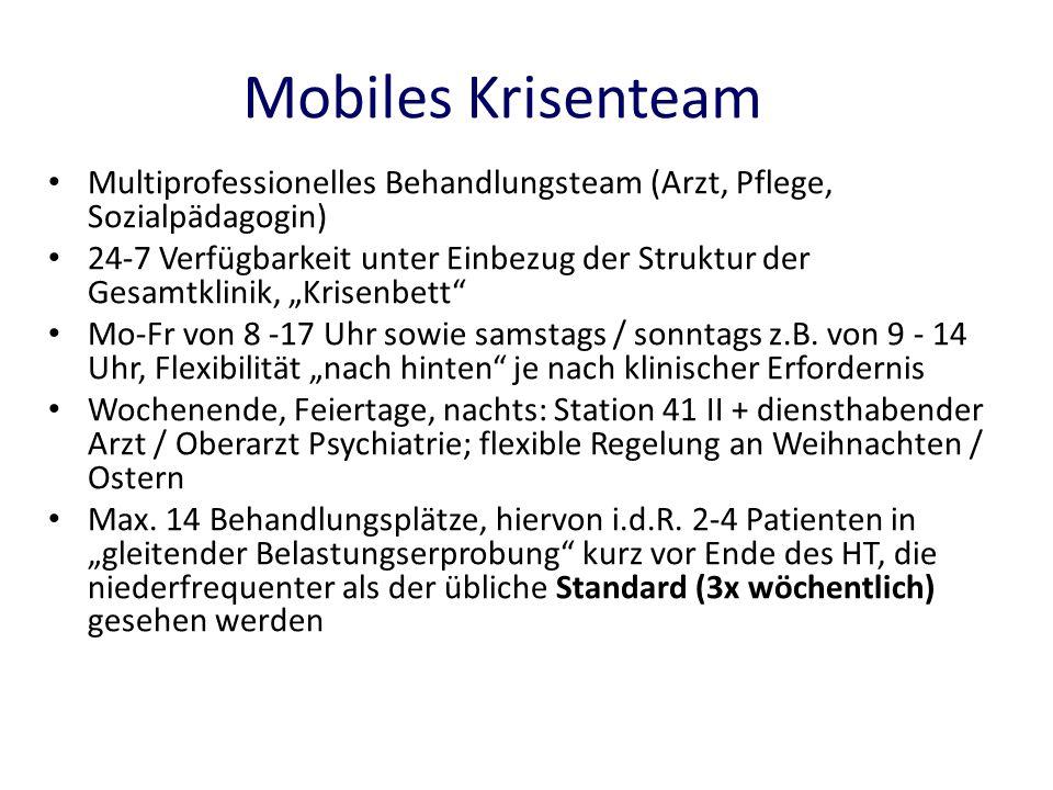Mobiles Krisenteam Multiprofessionelles Behandlungsteam (Arzt, Pflege, Sozialpädagogin) 24-7 Verfügbarkeit unter Einbezug der Struktur der Gesamtklini