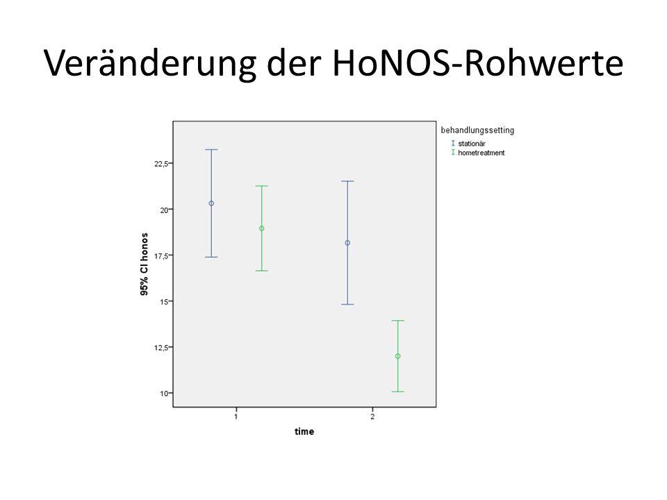 Veränderung der HoNOS-Rohwerte